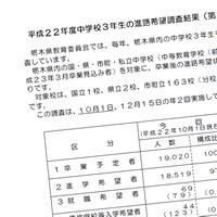 栃木県平成22年度中学校3年生の進路希望調査結果(第1回:10月1日現在)公開